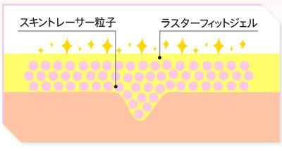 ラスターフィットジェル、スキントレーサー粒子の肌への効果の説明図