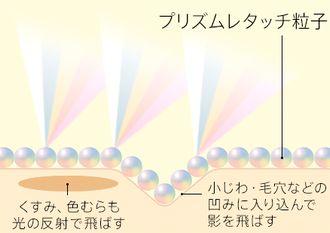 プリズムレタッチ粒子の肌への効果の説明図