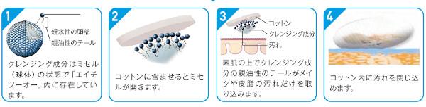 イドラビオ エイチツーオークレンジングの洗浄効果の説明図