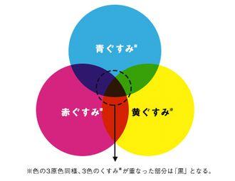 3色のくすみの説明図