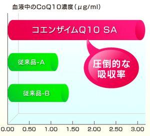 高吸収型コエンザイムQ10の吸収率の比較グラフ