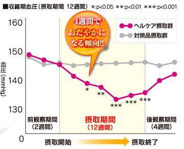 「ヘルケア」の血圧に関する効果のグラフ