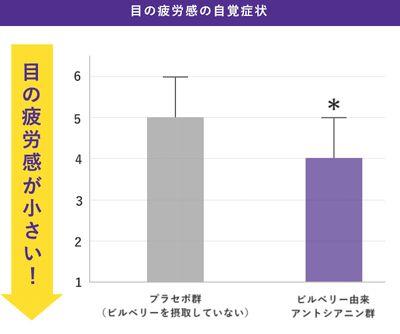 アントシアニンによる目の疲労感緩和効果のグラフ