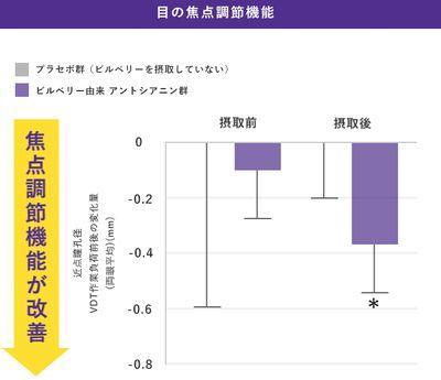 アントシアニンによる目の焦点調節機能改善のグラフ
