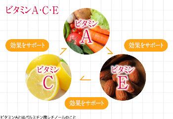 ビタミンA、C、Eの美肌効果の説明図