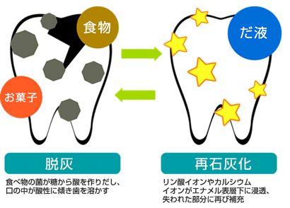 歯の再石灰化が促される説明図