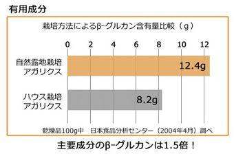 自然露地栽培とハウス栽培のβグルカン含有量の比較グラフ