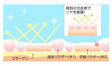 平板パウダーで肌にツヤを与える効果の説明図