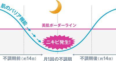 周期ニキビの原因となるバリア機能の低下の説明図