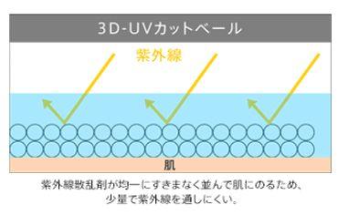 3D-UVカットベールの説明図