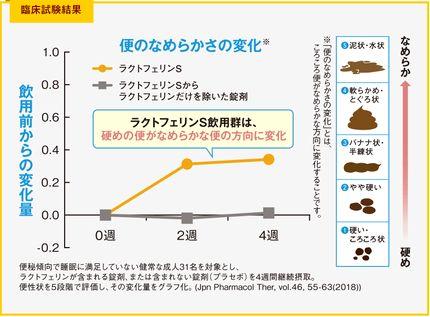 臨床試験による便のなめらかさの変化のグラフ